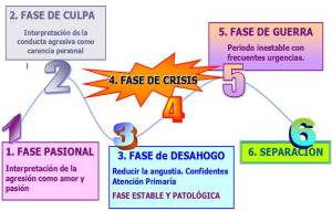 4-FasesProceso